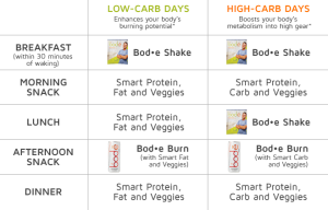 carb-cycle-chart